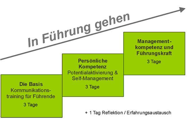 Führungskräfte Training für Nachwuchs-Führungskräfte