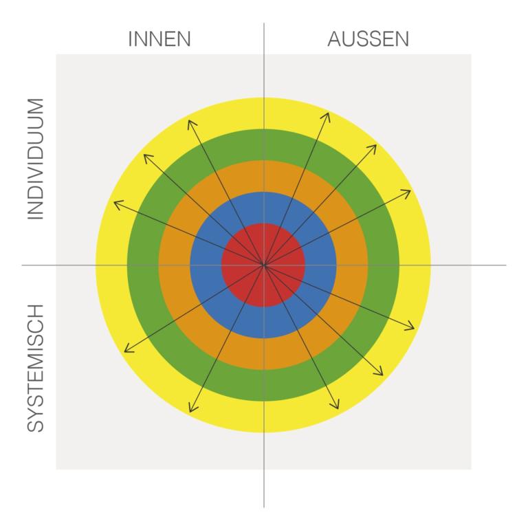 Integramm - Mitarbeiterpotentiale und Unternehmensentwicklung auf einen Blick aufzeigen