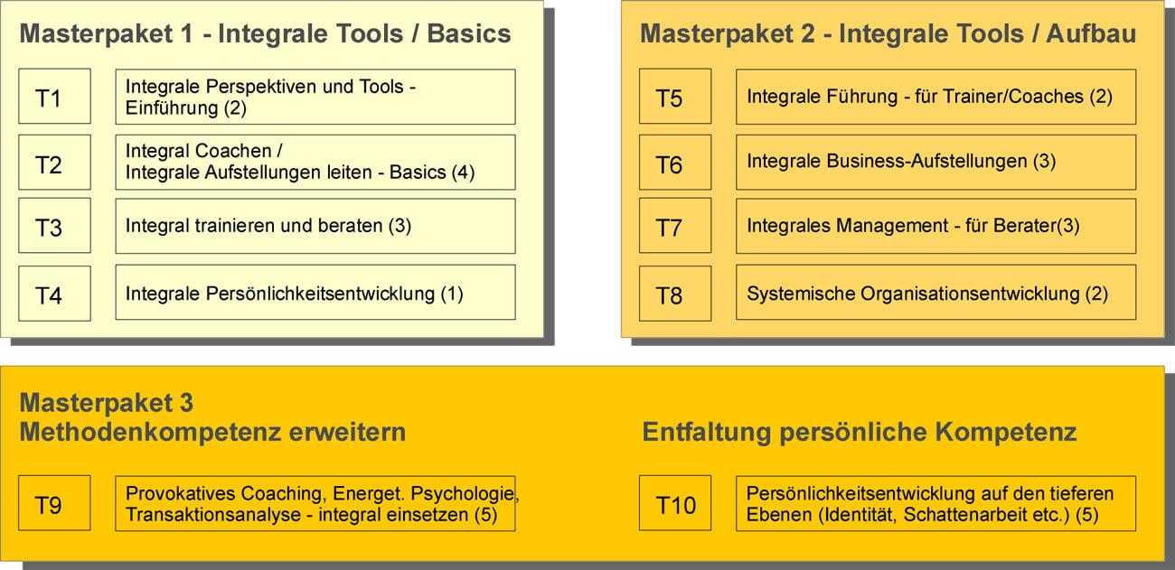 Module Masterpakete