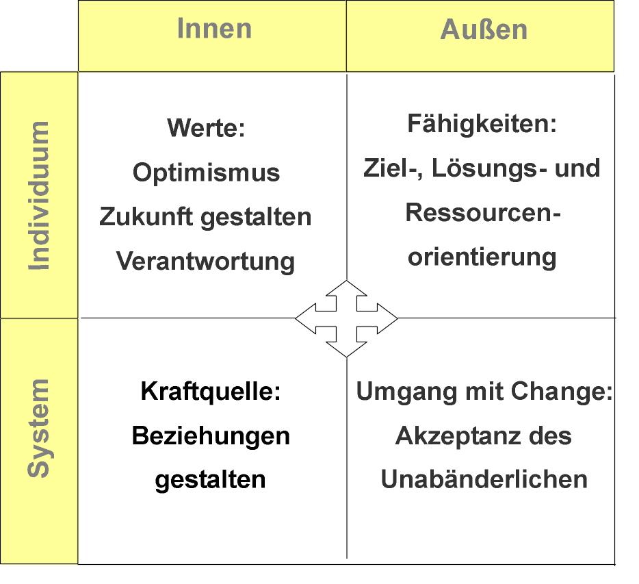 Resilienzfaktoren in der Mitarbeiterentwicklung - Quadrantenperpektive