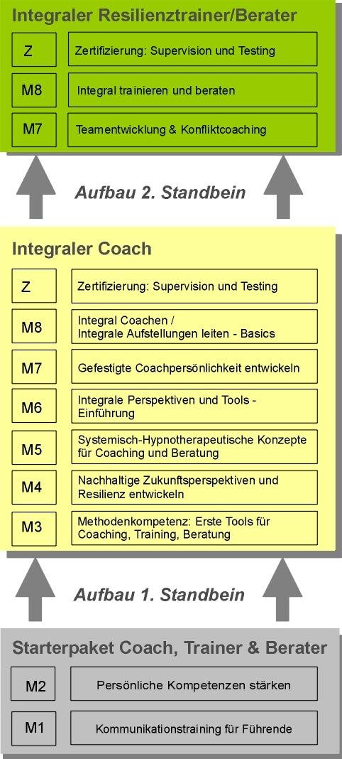 Modulare Coaching Ausbildung, Köln, zum Integralen Coach plus Zusatzzertifizierung Resilienztrainer