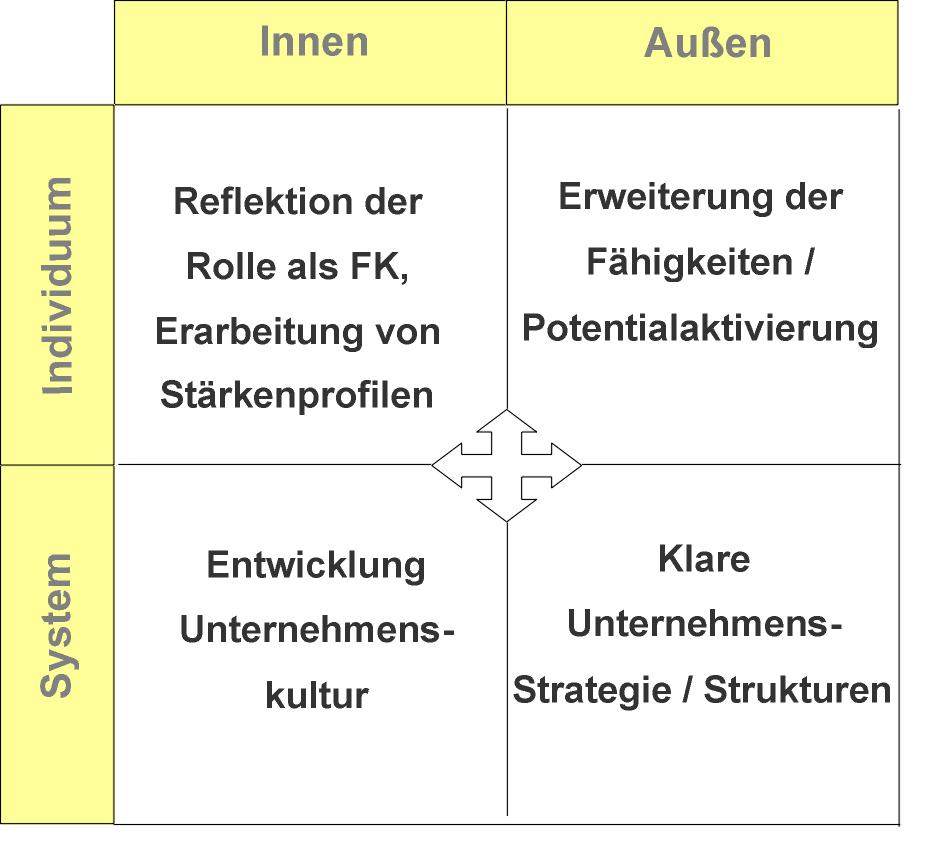 Resilienztraining und Beratung in der Organisation - Quadrantenperspektive