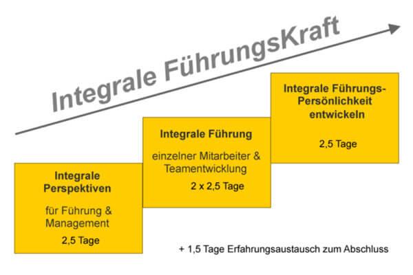 Führungsseminare in Frankfurt